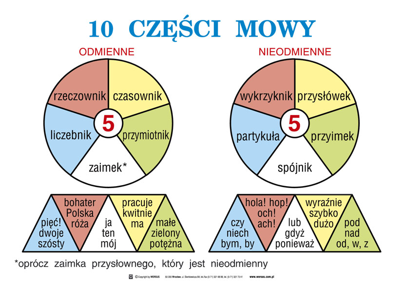 Image result for częsci mowy